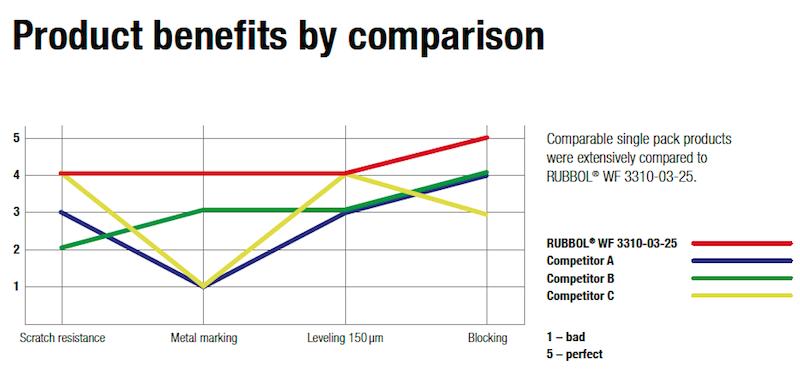 Product Benefits - Rubbols